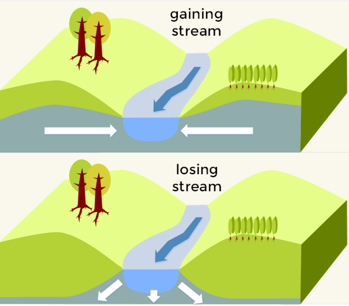 groundwater-rivers