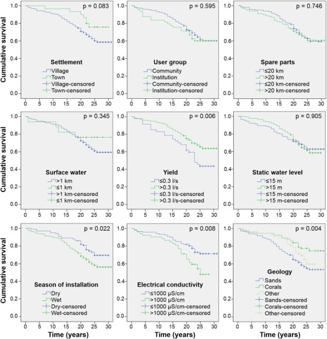 """New UPGro paper: """"Risk Factors associated with rural water supply: A"""